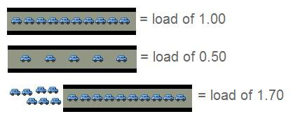 理解 Linux 的处理器负载均值