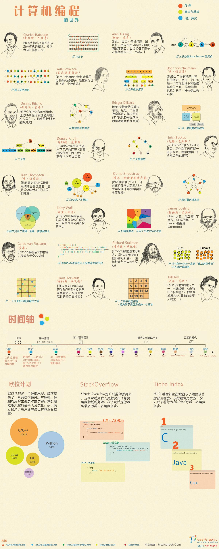 计算机编程的世界[中文]